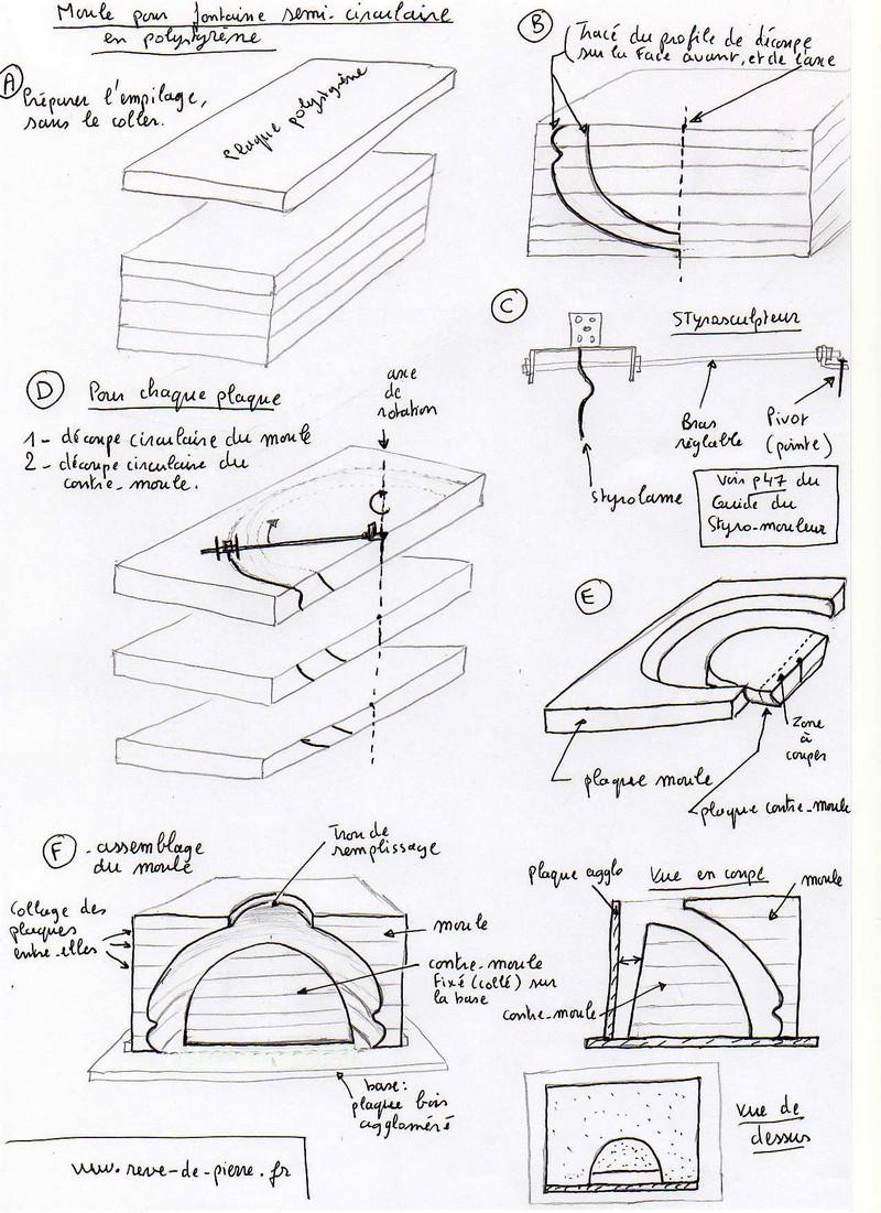 Solutions et astuces pour la cr ation de pierres reconstitu es for Fabriquer une fontaine interieur